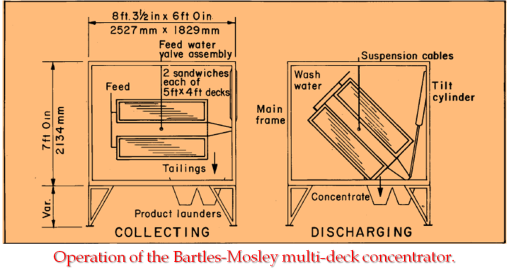 Bartles Mosley concentrator
